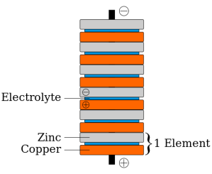 550px-Voltaic_pile.svg